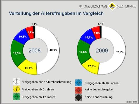 USK-Altersfreigaben der Landesjugendbehörden 2009 und 2008
