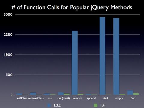 jQuery 1.4: Zahl der Funktionsaufrufe in häufig genutzten jQuery-Funktionen zum Teil drastisch reduziert