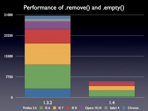 jQuery 1.4: .remove() und .empty() beschleunigt