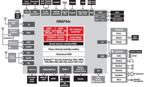 OMAP 4430 Blockschaltbild