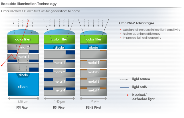 Rückseitig belichtete CMOS-Sensoren mit mehr Auflösung - Standard-CMOS (links), Omnivision BSI 1 im Vergleich zu BSI 2 (rechts)