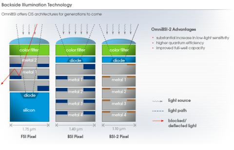 Standard-CMOS (links), Omnivision BSI 1 im Vergleich zu BSI 2 (rechts)
