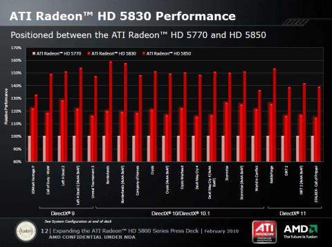 AMDs eigene Benchmarks