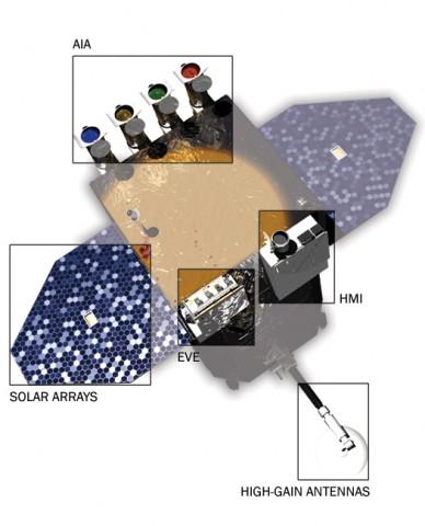 Solar Dynamics Observatory (SDO) mit den drei Instrumenten; die Solarmodule versorgen die Sonde mit Strom. (Bild: Nasa)