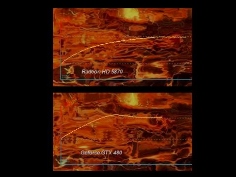 Laut Furmark steigt die Temperatur der GTX 480 schneller, bis auf 96 Grad
