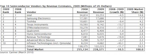 Gartners Zahlen zum Halbleitermarkt für das Gesamtjahr 2009