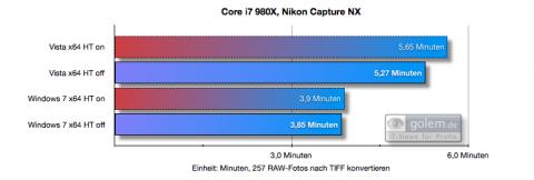 Nikon Capture NX mit und ohne HT