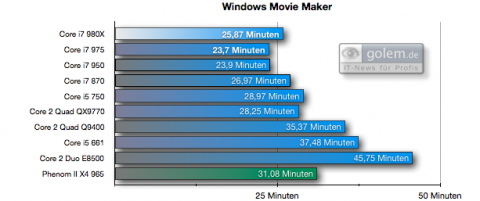 Windows Movie Maker unter Vista