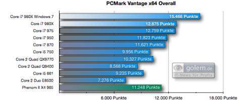 PC Mark Vantage Overall