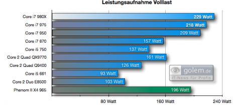 Leistungsaufnahme Gesamtsystem Cinebench R10