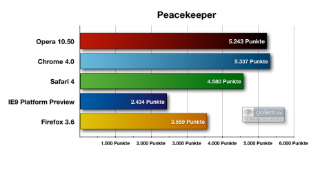 Browserbenchmark Peacekeeper