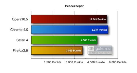 Peacekeeper-Benchmark