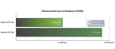 23 Minuten AVCHD nach WMV 720p