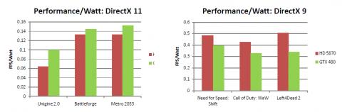 Nvidias Tests zur Rechenleistung pro Watt