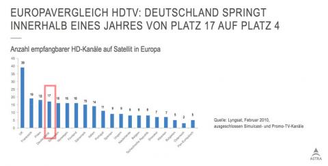 In Europa ist Deutschland mittlerweile  auf Platz vier der HDTV-Länder vorgerutscht (Quelle: Astra)