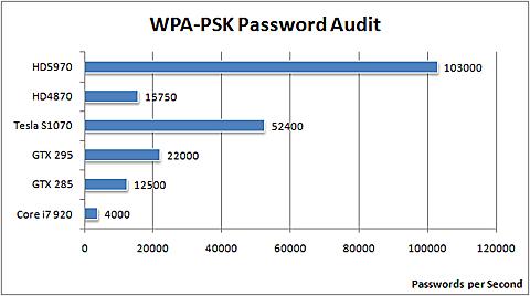Elcomsofts Wireless Security Auditor (EWSA) 1.50 bei der WPA-PSK-Passwortwiederherstellung - ATI Radeon HD 5970 liegt vorne (Quelle: Elcomsoft)