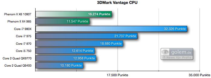 Test: Phenom II X6 1090T - AMD holt mit 6-Kerner auf - 3DMark Vantage 'Performance'
