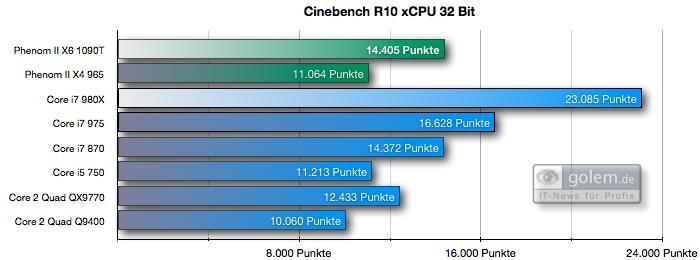 Test: Phenom II X6 1090T - AMD holt mit 6-Kerner auf - Cinebench R10 x32