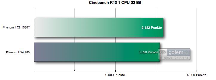 Test: Phenom II X6 1090T - AMD holt mit 6-Kerner auf - Cinebench R10 x32 ist auch mit einem Kern dank Turbo etwas schneller.