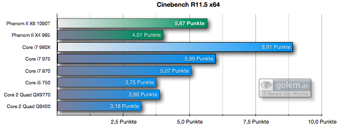 Test: Phenom II X6 1090T - AMD holt mit 6-Kerner auf - Cinebench R11.5 x64