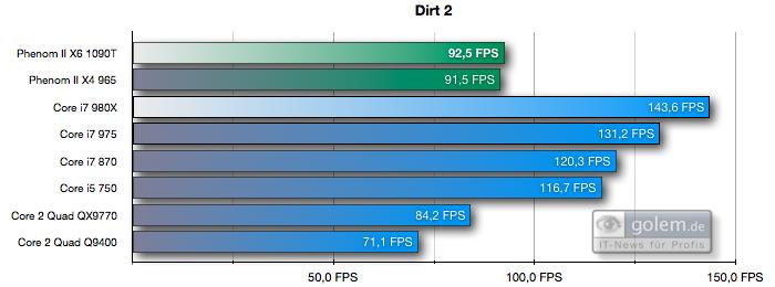 Test: Phenom II X6 1090T - AMD holt mit 6-Kerner auf - Dirt2, 1280 x 1024 Pixel, mittlere Details