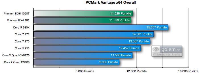 Test: Phenom II X6 1090T - AMD holt mit 6-Kerner auf - PCMark Vantage Overall-Score