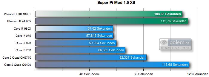 Test: Phenom II X6 1090T - AMD holt mit 6-Kerner auf - SuperPi Mod 1.5 XS, 4 Millionen Iterationen