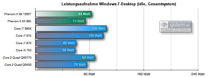 Test: Phenom II X6 1090T - AMD holt mit 6-Kerner auf - Leistungsaufnahme Windows-7-Desktop (idle), Gesamtsystem