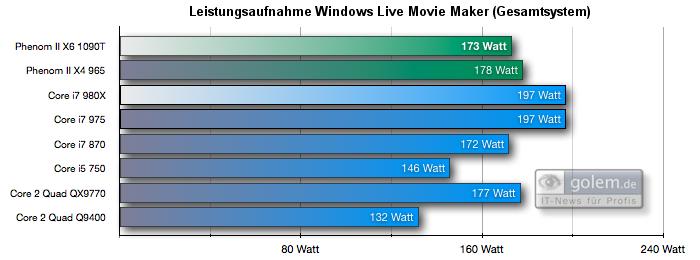 Test: Phenom II X6 1090T - AMD holt mit 6-Kerner auf - Leistungsaufnahme Windows Live Movie Maker,  Gesamtsystem
