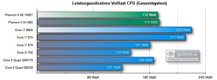 Test: Phenom II X6 1090T - AMD holt mit 6-Kerner auf - Leistungsaufnahme Volllast CPU mit Cinebench R10, Gesamtsystem