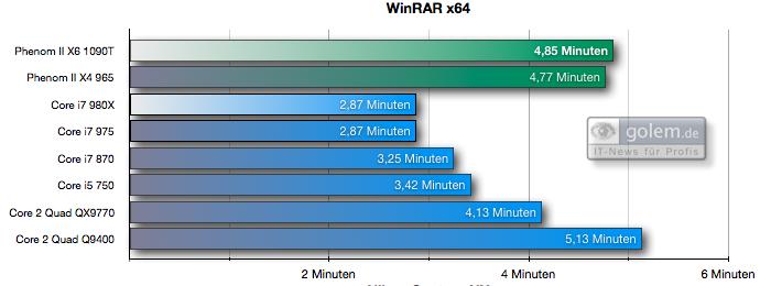 Test: Phenom II X6 1090T - AMD holt mit 6-Kerner auf - WinRAR 3.90 x64, 257 RAW-Dateien nach TIFF