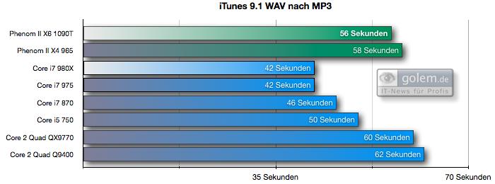Test: Phenom II X6 1090T - AMD holt mit 6-Kerner auf - iTunes 9.1 skaliert schlecht mit Mehrkern-CPUs