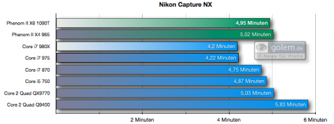 Nikon Capture NX, 257 RAW-Dateien nach TIFF