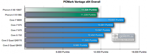 PCMark Vantage Overall-Score