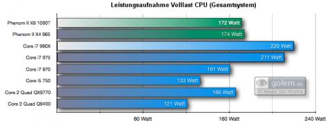 Leistungsaufnahme Volllast CPU mit Cinebench R10, Gesamtsystem