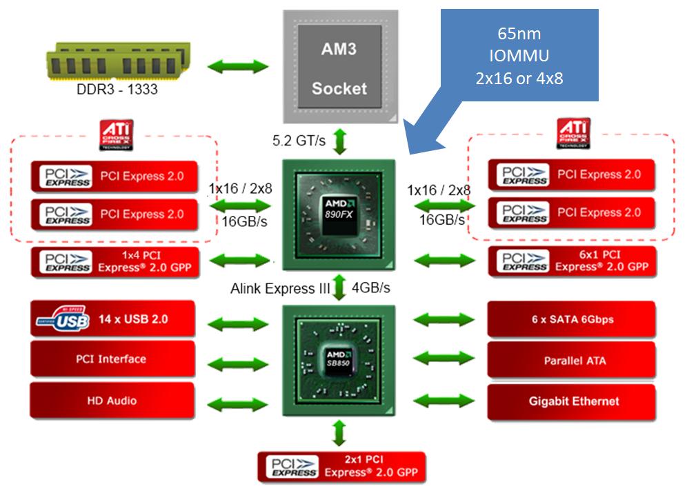 Test: Phenom II X6 1090T - AMD holt mit 6-Kerner auf - Blockdiagramm 890FX