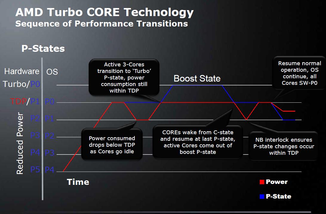 Test: Phenom II X6 1090T - AMD holt mit 6-Kerner auf - Turbo Core nur durch P- und C-States