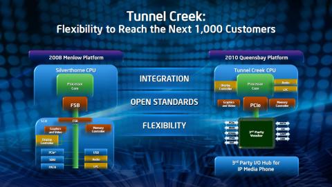 Intels SoC Tunnel Creek