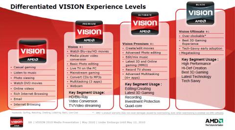 AMDs Vision-System hat nun vier Klassen.