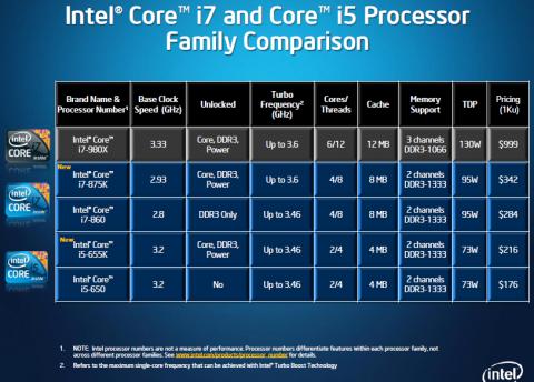 Daten aller ungelockten Core-i-CPUs