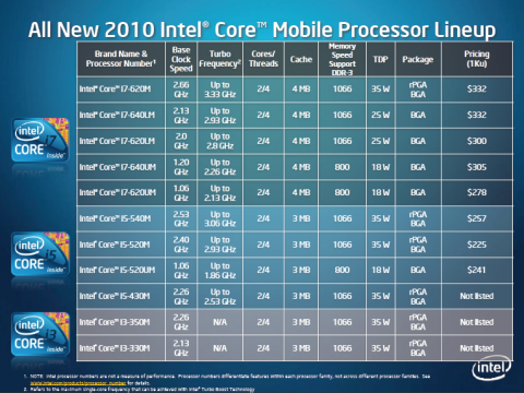 Die bisherigen mobilen Core-i-Prozessoren