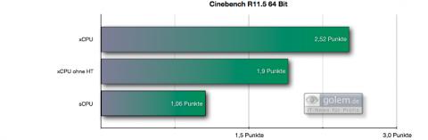 Unterschiede im Cinebench 11.5. Der Core i7 profitiert von Hyperthreading.