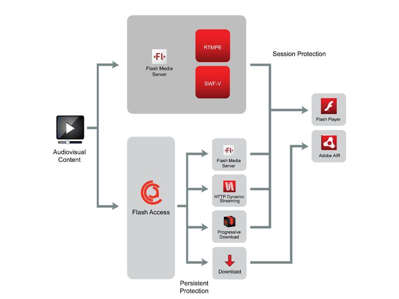 Adobe-DRM: Flash schaltet analoge Ausgänge ab - Flash Access 2.0 - Content-Protection mit 'persistentem Schutz'