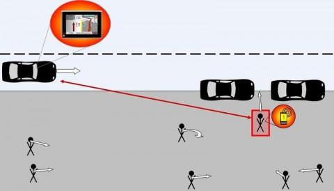 Der Kontextfilter erkennt die Gefahr für den Fußgänger zwischen den Autos und warnt ihn und den Autofahrer (Grafik: Klaus David/ Alexander Flach)