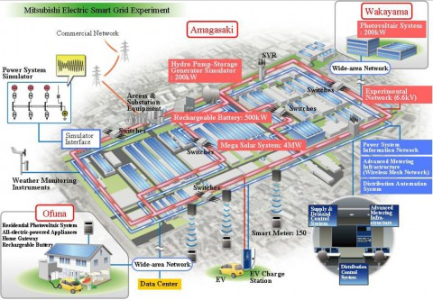 Übersicht über das Smart-Grid-Projekt (Grafik: Mitsubishi)
