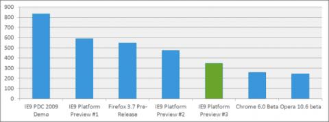 IE9 legt im Benchmark Sunspider 0.9 zu.