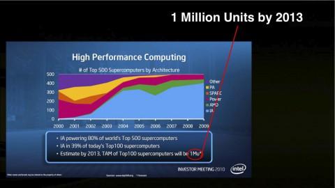 Ab 2010 will Nvidia in der Top500 mehr Bedeutung gewinnen.