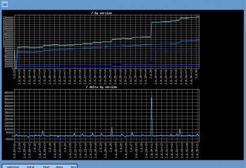 Die Anzahl der Codezeilen in dem Linux-Kernel nimmt zu.