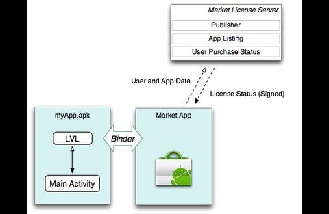 Schematische Darstellung der Arbeitsweise von Googles Lizenzservers für Android-Applikationen