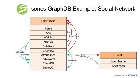 Graph-DB-Beispiel